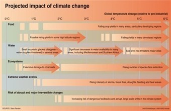 Projected impact of climate change | GRID-Arendal - Maps & Graphics library | Climate Smart Agriculture | Scoop.it