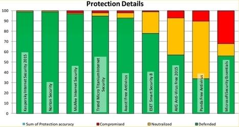 Which Antivirus Is Best? Tough Test Separates Winners and Losers | FootprintDigital | Scoop.it