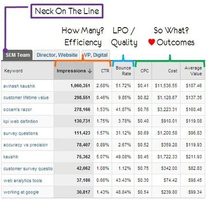 3 Awesome, Downloadable, Custom Web Analytics Reports | Web Analytics and Web Copy | Scoop.it
