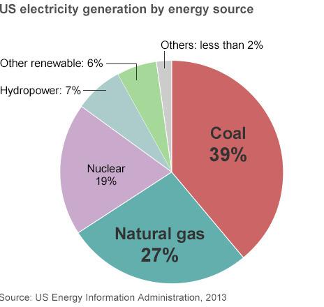US unveils coal power curb plans | Oven Fresh | Scoop.it