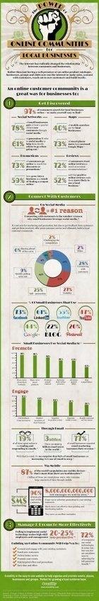 El poder de las Redes Sociales en los negocios locales #infografia #infographic #socialmedia | Economía e Innovación | Scoop.it