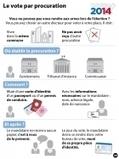 Municipales : plus que quelques jours pour faire procuration - France Info | Politique nationale PRG | Scoop.it