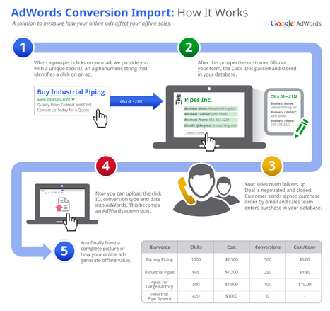 Inside AdWords: Measure & Optimize for Offline Sales with AdWords Conversion Import | Business intelligence for Geeks | Scoop.it
