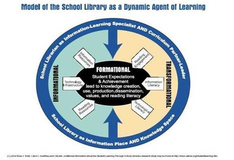 Libraries in the News: The role of school libraries in learning ... | School Library Advocacy | Scoop.it | Libraries throughout the world | Scoop.it | SchoolLibrariesTeacherLibrarians | Scoop.it