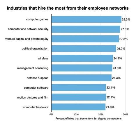 Les 10 secteurs où le réseau sur LinkedIn est le plus utile   innovation_recrutement   Scoop.it