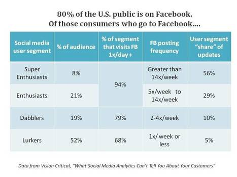 Why Social Media Analytics Can't Tell You About Your Customers - Forbes   Marketing simple   Scoop.it