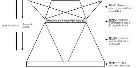 Ecologia e espiritualidade: do contrato social ao contrato natural ... | Ecosophy and digital social-networks | Scoop.it