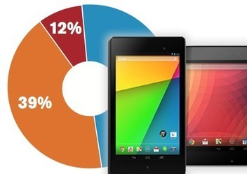 2014: The year we start developing for mobile first - ZDNet | Mobile Mondays | Scoop.it