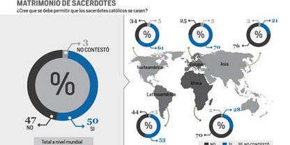 Encuesta global de Univisión | Miradas en Bioética | Scoop.it