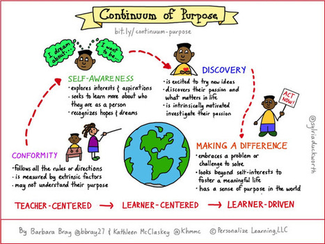 Continuum of Purpose: Fostering a Meaningful Life | Personalize Learning (#plearnchat) | Scoop.it