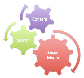 Why You Need Content, Search And Social for Online Marketing | MEDIACLUB | Scoop.it
