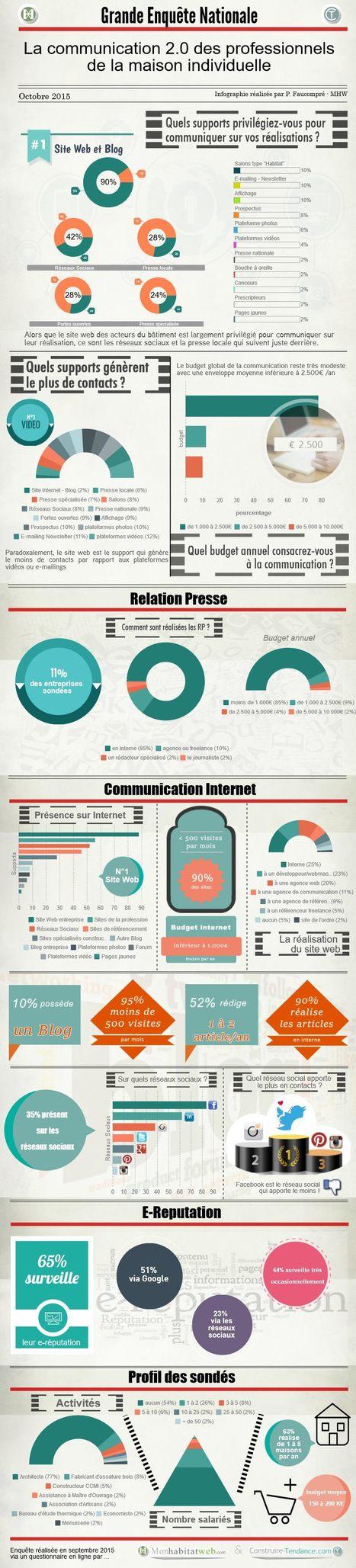 Enquête Nationale sur la Communication des Acteurs de la Construction Individuelle : les Résultats | Social Media Curation par Mon Habitat Web | Scoop.it