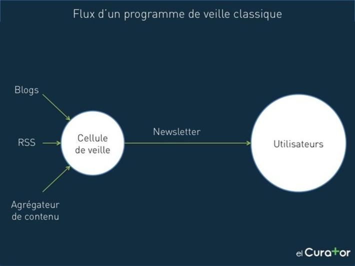 Les cellules de veille et la curation de contenu peuvent-elles co-exister ? | Veille et Curation | Scoop.it