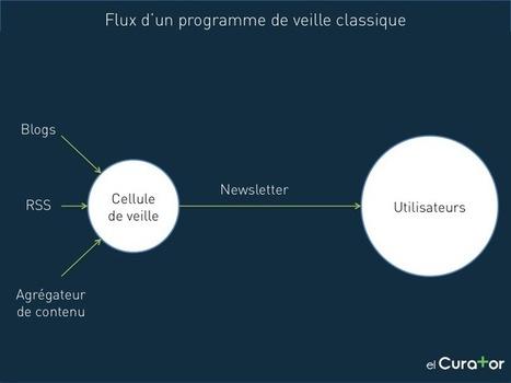 Les cellules de veille et la curation de contenu peuvent-elles co-exister ? - elCurator Blog | François MAGNAN  Formateur Consultant et Documentaliste | Scoop.it