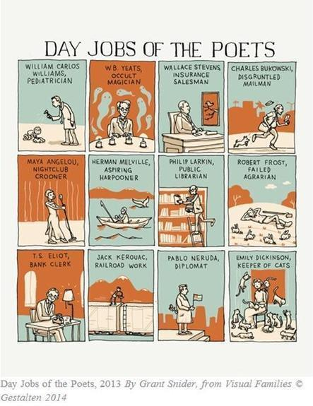 Poetry Library on Twitter: We love this illustration - The Day Jobs Of Poets http://t.co/S5annSkD6u | Illustration Cloud - in the wild | Scoop.it