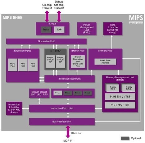 Imagination Technologies Unveils MIPS I6400 64-Bit Warrior Core | Embedded Systems News | Scoop.it