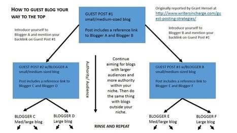 Personal Branding for Archaeologists, Part V: Blogging your way to Infamy   Los archivos secretos de El Estratega   Scoop.it
