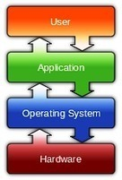 What is Operating System? Types of Operating Systems   techupdates.in   Scoop.it