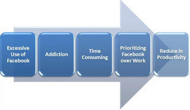 What are the Advantages and Disadvantages of Facebook ~ muchTech | MuchTech Daily Publication | Scoop.it