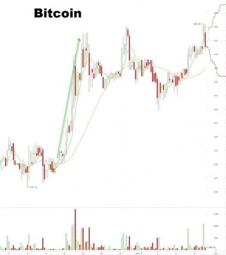 Bitcoin Jumps As Apple Folds On Blocking Virtual Currencies   Zero Hedge   Bitcoin and Virtual Currencies   Scoop.it