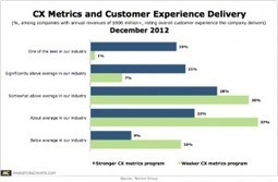 Cos. With Strong Customer Experience Metrics More Confident in ... | Designing  service | Scoop.it