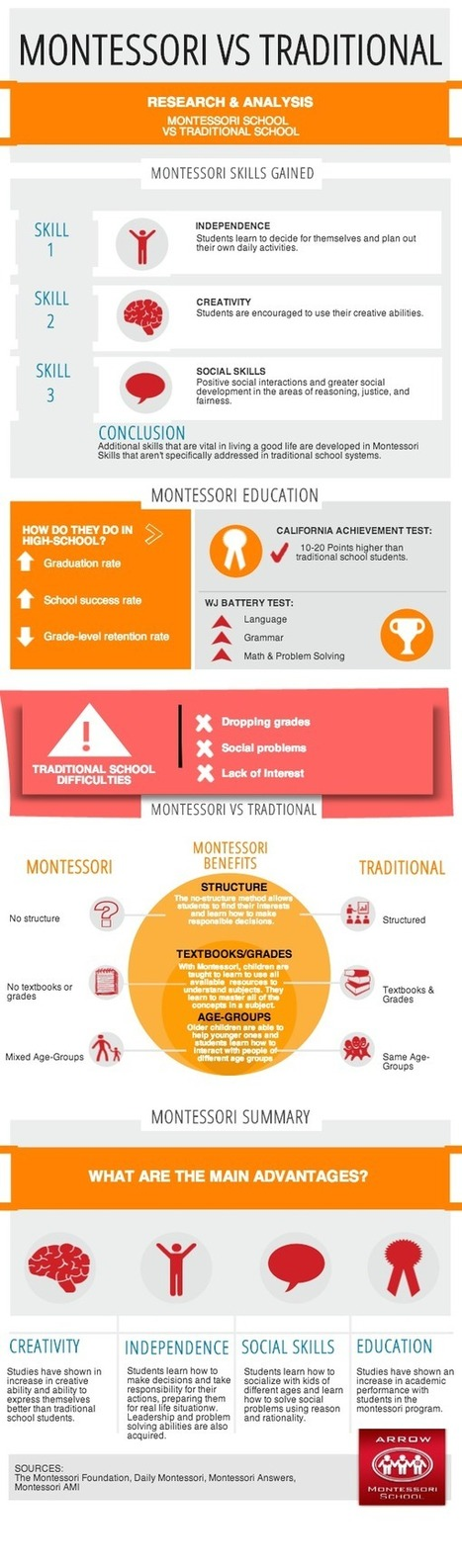Arrow_Infographic.png (600x2038 pixels) | montessori-schools | Scoop.it