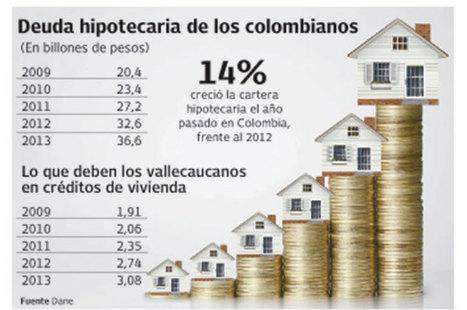 Crece número de colombianos que se endeudan por vivienda   Sector Inmobiliario en Colombia   Scoop.it
