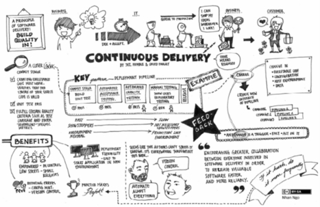 Visualizations of Continuous Delivery | Thoughts in DevOps | Scoop.it