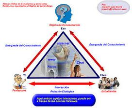Impacto de la Educación en Línea ~ Educación Virtual.   Educación virtual   Scoop.it