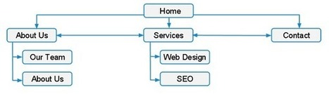 Importance Of Collaborating SEO With Web Designing | Online Marketing Company In India | Scoop.it