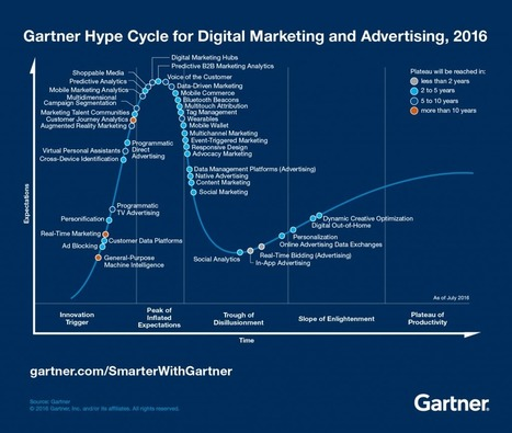 3 Takeaways from the 2016 Gartner Hype Cycle for Digital Marketing and Advertising - Smarter With Gartner | SOCIAL Media & Commerce  & Mobile & altri | Scoop.it