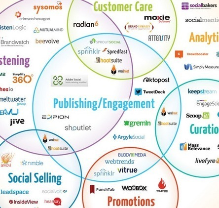 Top social media management company list [INFOGRAPHIC] | Social Media and Analytics | Scoop.it