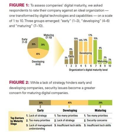 [évolution digitale]La stratégie est clef, les outils ne méritent pas tant d'attention ! I Claude Super   Entretiens Professionnels   Scoop.it