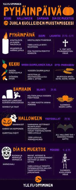 Pyhäinpäivä, kekri ja Halloween - juhlia kuolleiden muistamiseksi   Uskonto   Scoop.it