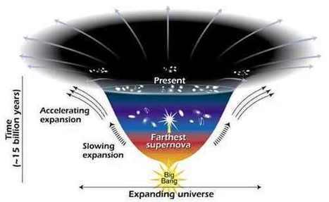 Οι κοσμολογικές θεωρίες των Tryon και Vilenkin για την ανάδυση του σύμπαντος από το Τίποτα   omnia mea mecum fero   Scoop.it