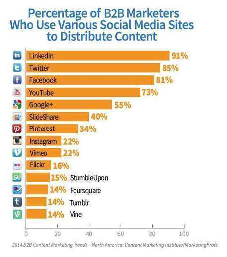 Le marketing de contenu, la stratégie digitale B2B !   CURTO   Scoop.it