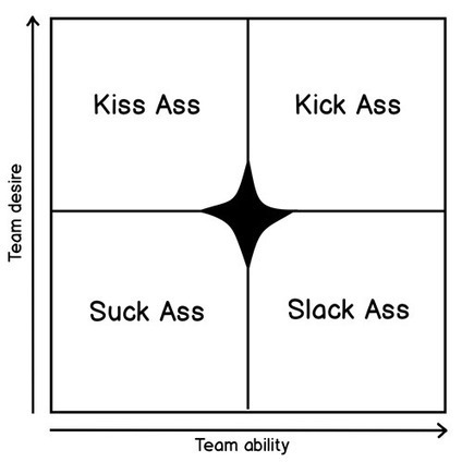 The ASS Scale. The best 2*2 management model ever! | Knowledge Managment Systems | Scoop.it
