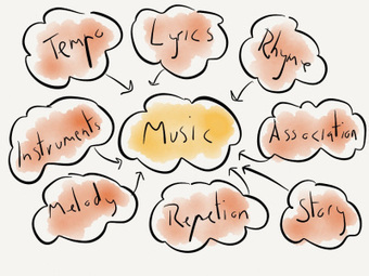 How do we communicate? A song about the languages of learning | Developing and enabling leadership | Scoop.it