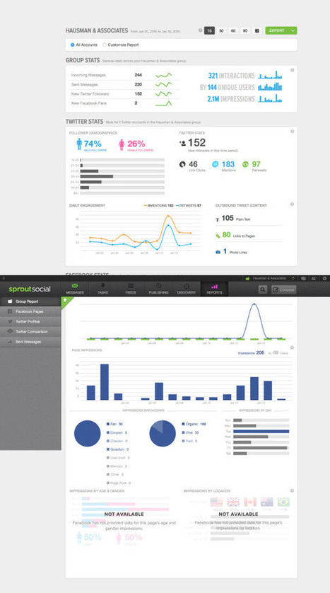 An Insider's Guide to Digital Marketing Analytics | Integrated Brand Communications | Scoop.it