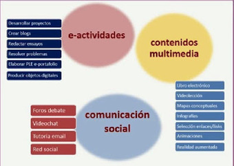 Aplicaciones educativas en entornos virtuales: Enseñar y aprender en la virtualidad | e-Learning Tendences | Scoop.it