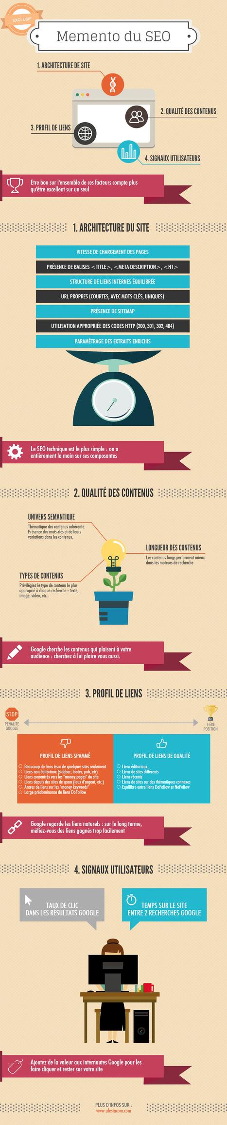 Infographie : Le momento SEO - Actualité Abondance | eTourisme institutionnel | Scoop.it