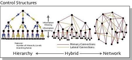 Distributed Organizations   NECSI   Complejidad en Blogs   Scoop.it