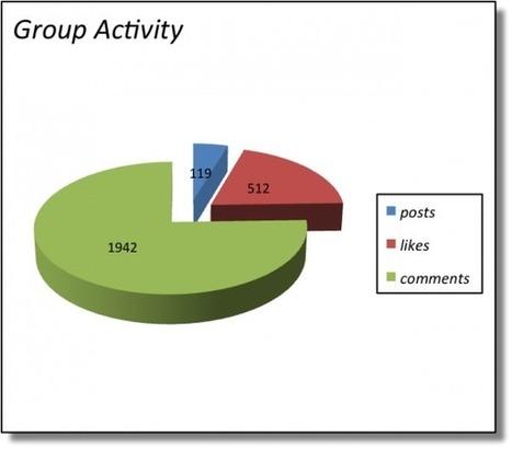 Les groupes Facebook : un potentiel complètement ignoré par les marques ? | Facebook pour les entreprises | Scoop.it