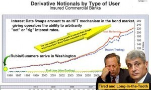 America's Derivative Market is Unbelievably Huge & Totally Unregulated  – Take a Look at Which Banks Own How Much | 2012 meltdown | Scoop.it