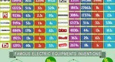 Electric Appliances: Their Invention and Evolution   samstores   Scoop.it