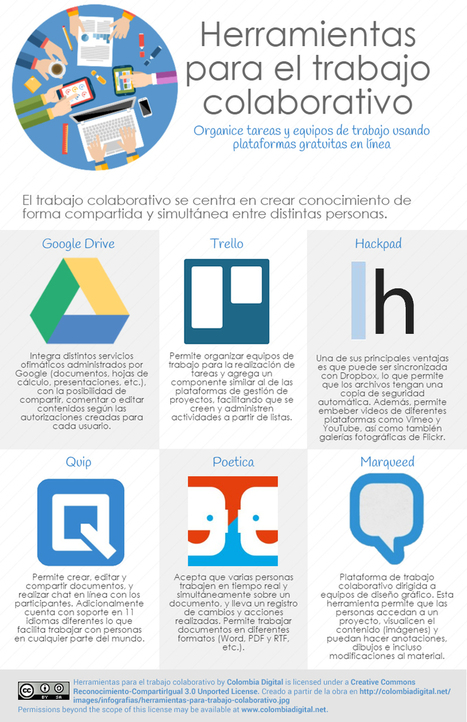 xherramientas-para-trabajo-colaborativo.jpg.pagespeed.ic.Ku2DdJBxDz.jpg (800×1237) | Seo, Social Media Marketing | Scoop.it