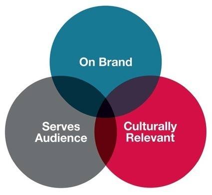 The Venn Diagram of Strategic Branded Content — @TMGmedia | Public Relations & Social Media Insight | Scoop.it