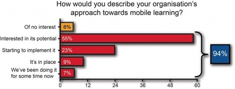 Mobile learning – the state of play | LINE | Mobile (Post-PC) in Higher Education | Scoop.it