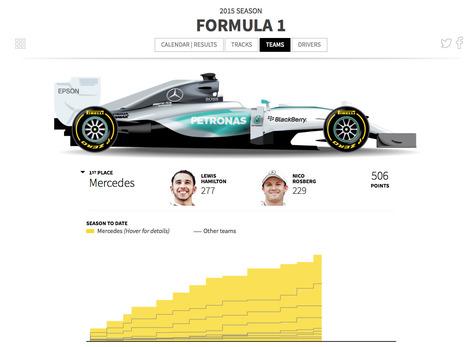 Formula 1 - 2015 season | Journalisme graphique | Scoop.it