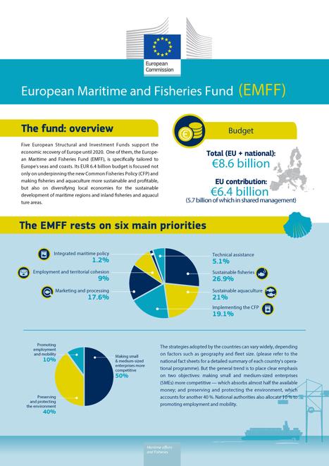 La Commission européenne investit plus de 7,5 millions d'euros dans la croissance durable et l'emploi dans les secteurs marin et maritime | Emploi et formation selon l'UE | Scoop.it